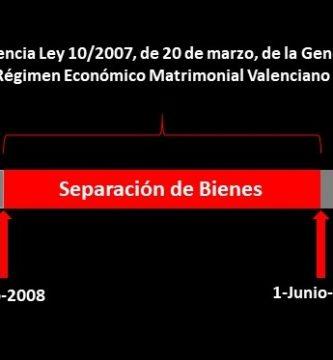 Régimen Económico Matrimonial Valenciano